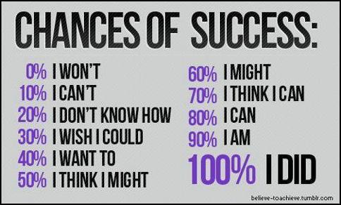 Chances for success